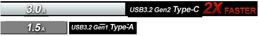 USB 3.2 Gen2 x 2 (A+C)